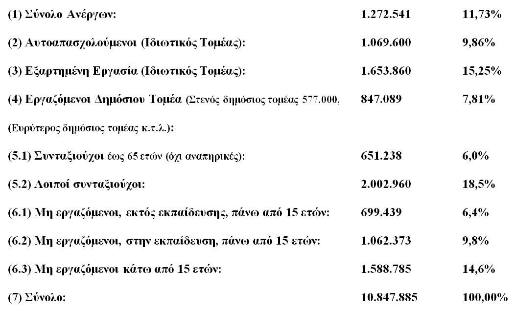 Πίνακας 1. Ελληνικός πληθυσμός