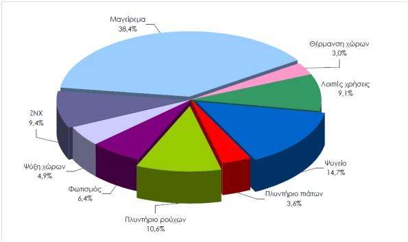 Εικόνα  2: Ποσοστιαία κατανοµή κατανάλωσης ηλεκτρικής ενέργειας κατά τελική χρήση (Πηγή: Ελληνική Στατιστική Υπηρεσία, 2013).