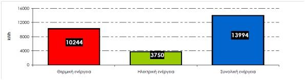 Εικόνα  1: Μέση κατανάλωση ενέργειας ανά νοικοκυριό (Πηγή: Ελληνική Στατιστική Υπηρεσία,